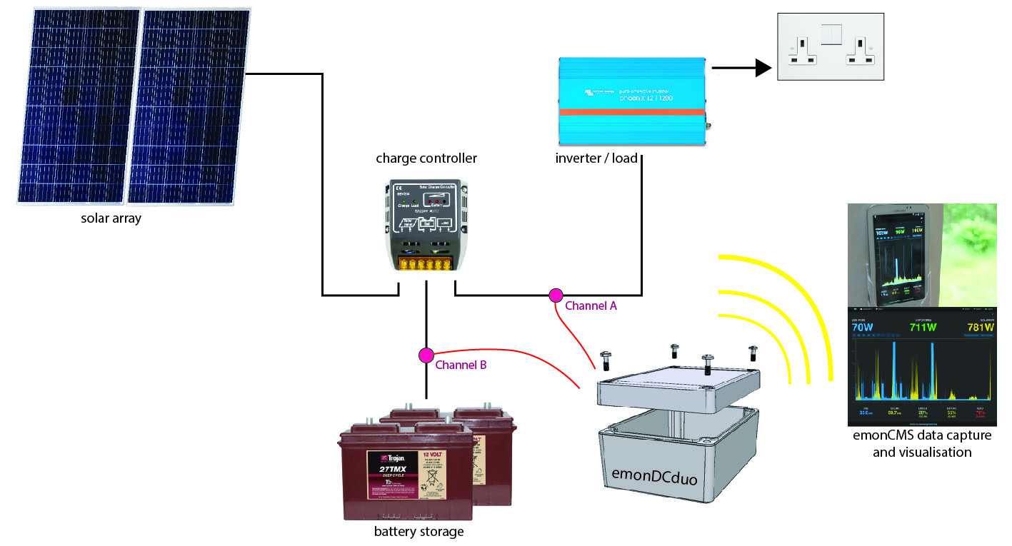 emonDC | DC Monitoring, internet connected datalogger